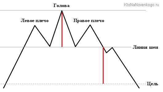 торговая стратегия Forex для головы и плеч