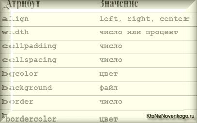 Таблицы в Html — теги Table, Tr и Td, а так же Colspan, Cellpadding, Cellspacing и Rowspan для их создания