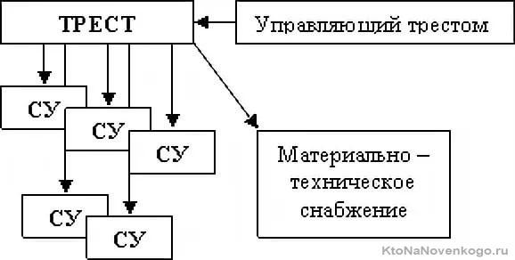 Схема организации строительного треста