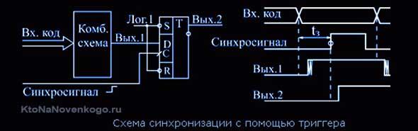 Схема синхронизации
