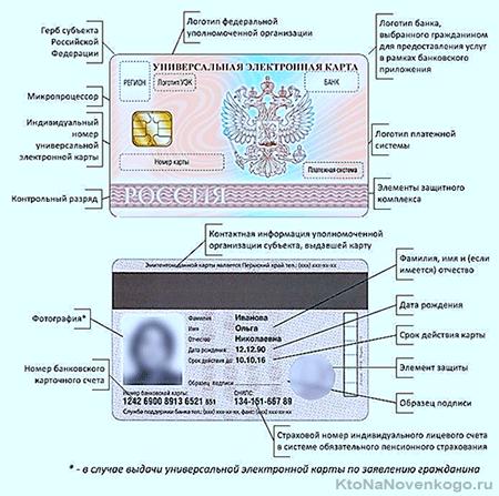 Универсальная электронная карта