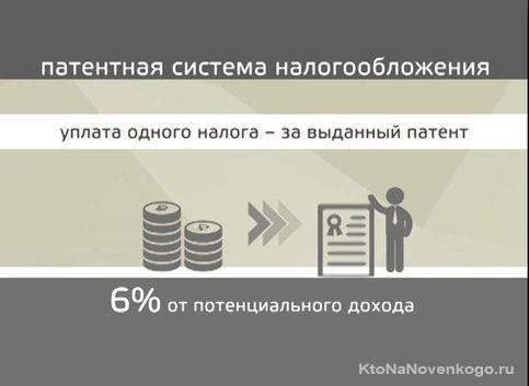 Уплата налога для ИП