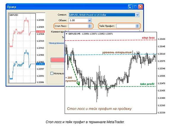 Графики изменения курса на бирже