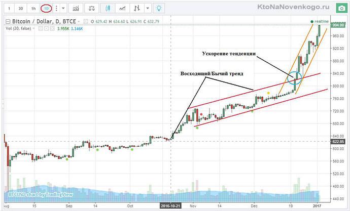 ускорение тенденции роста курса биткоина