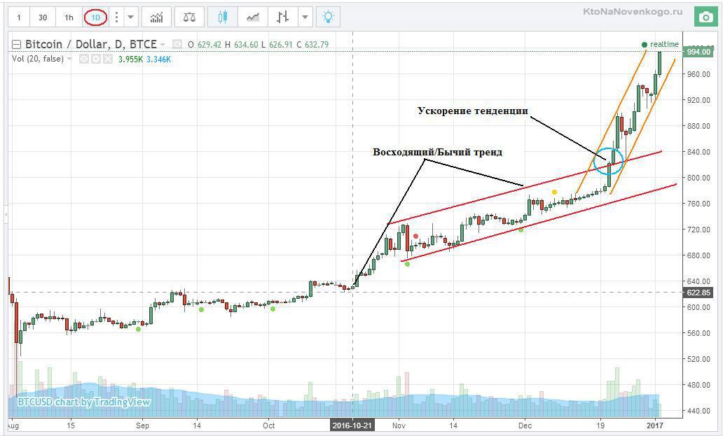 Биткоин цена сейчас в рублях процент прибыли форекс