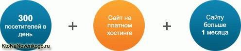 Как повысить доход от рекламы Яндекса — просто работать через Profit Partner, где будут бонусы, акции и бесплатные консультации