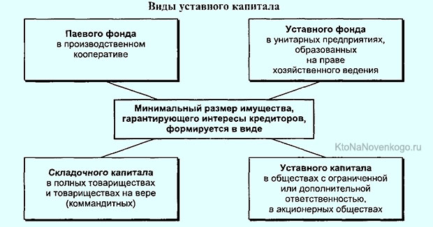 уставный капитал кредитной организации минимальный телефон монетка стерлитамак