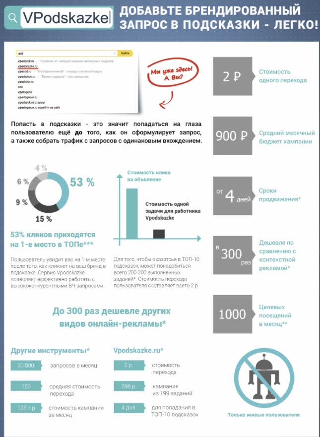 Инфографика сервиса Вподксказке