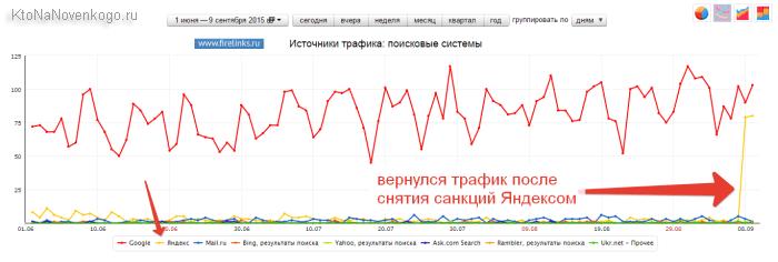 Вернулся трафик с Яндекса