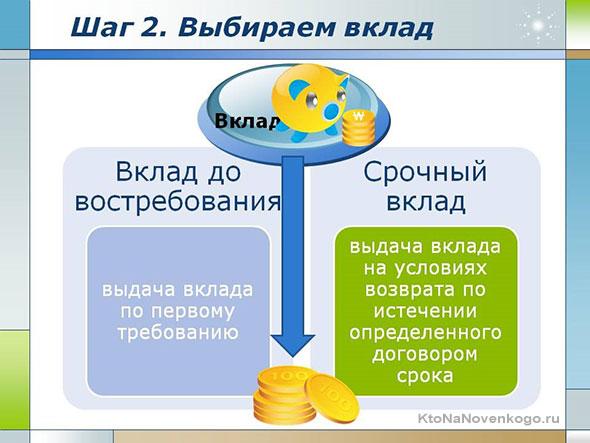 Виды депозитных вкладов
