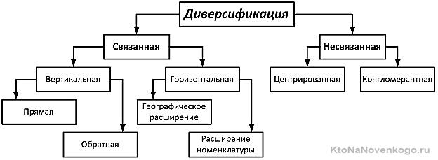 Виды диверсификации производства