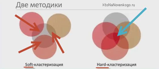 Виды кластеризации семантического ядра
