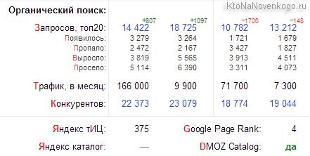 Видимость домена в Advodka