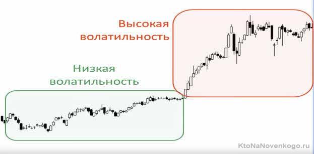 Пример высокой и низкой волатильности на рынке