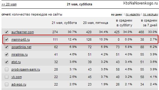Переходы на сайта в статистике LiveInternet