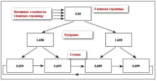 Схема внутренней перелинковки под низкочастотные поисковые запросы (учет обратных ссылок на главную)