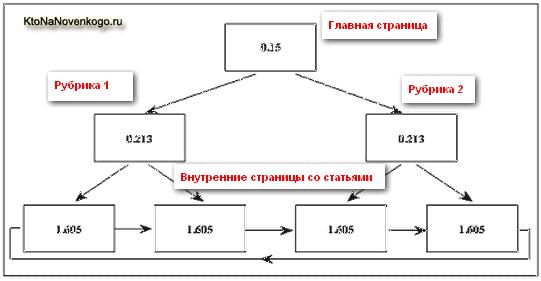 Схема внутренней перелинковки под низкочастотные поисковые запросы