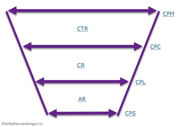 Воронка продаж с показателями и коэффициентами конверсии