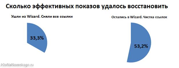 Восстановление позиций после Минусинска