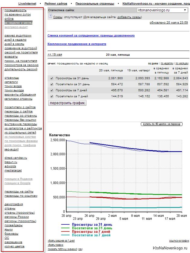 Возможности статистики счетчика LI