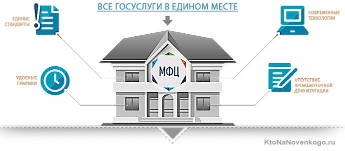 Госуслуги многофункциональный центр