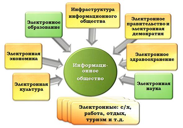 Составляющие информационного общества