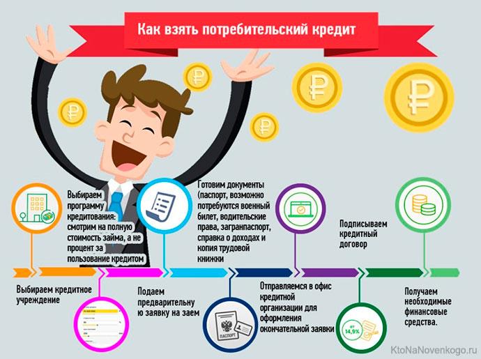 кредитная организация всп