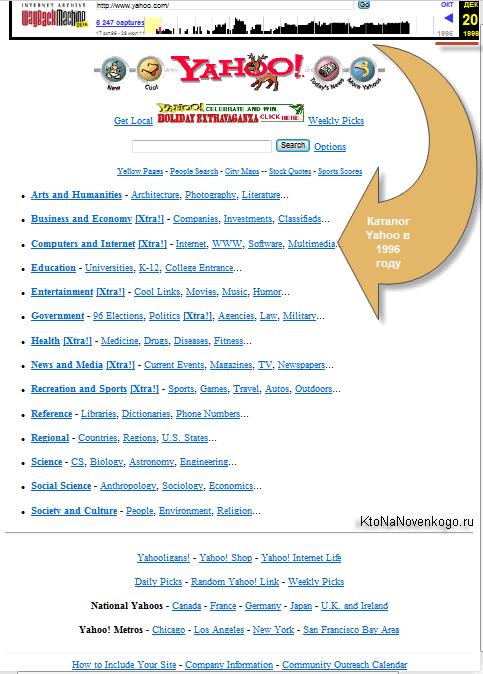 Как выглядел Яху каталог в 1996 году
