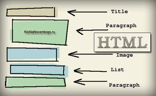 Как устроен Html документ