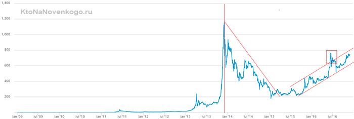 изучаем курс биткоинов на бирже
