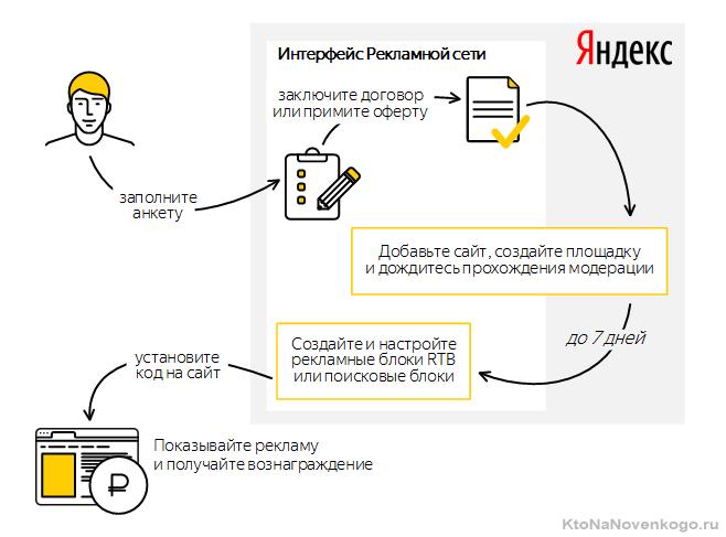 Схема заработка в РСЯ