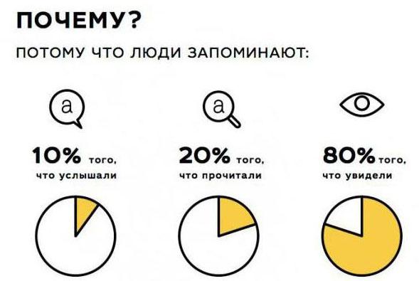 Почему инфографика работает