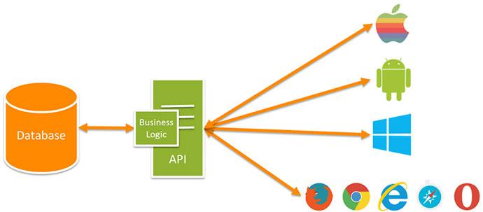 Схема использования АПИ