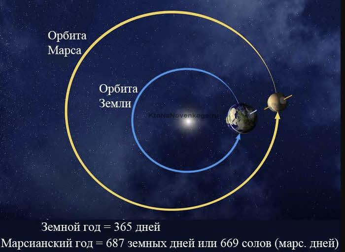 Расстояние от Земли до Марса