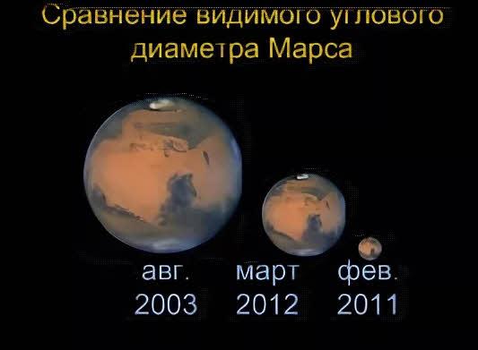 Видимый размер Марса